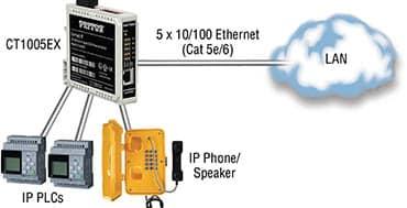 El nuevo switch Ethernet de Patton, especial para entornos industriales, ya está disponible