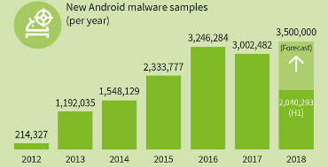 G-Data comprueba que el cibercrimen genera una amenaza para Android cada siete segundos